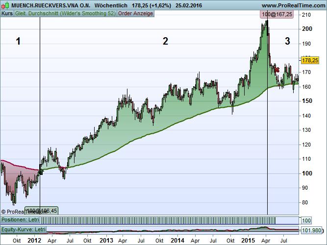 Trendphasen im Chart eines Trendfolgers