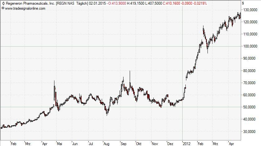 Trendfolger Regeneron Chart kurzfristig