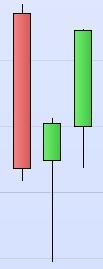 Chart von ProRealTime.