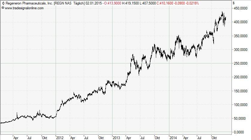 Trendfolge-Chart Regeneron langfristig