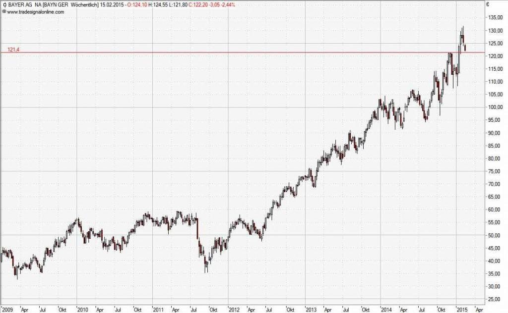 Premium Trendfolgeaktie Bayer