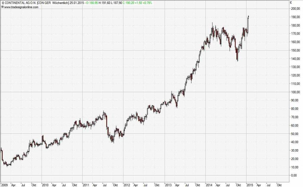 Trendfolgeaktie Continental