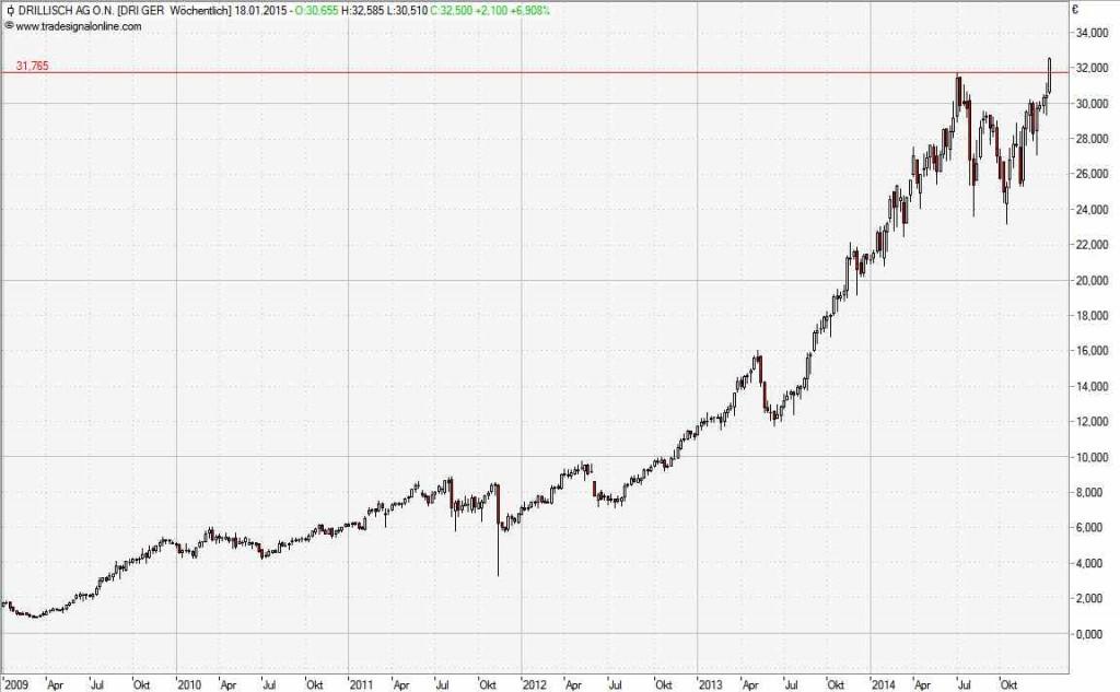 Trendfolge-Aktie Drillisch